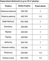 Entec Perfect kombinované NPK s inhibitorem N a  sírou, hořčíkem, mikroprvky 20 kg - 2