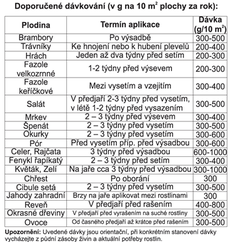 PERLKA Dusíkaté vápno 20 kg - 2